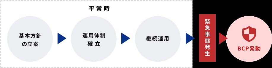 平常時(基本方針の立案>運用体制確立>継続運用)>緊急事態発生>BCP発動